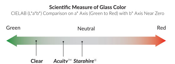 Scientific Measure of Glass Color